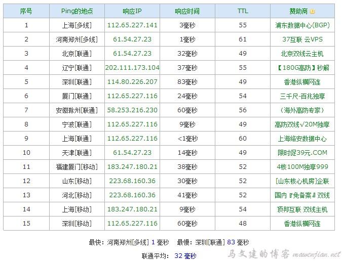 verycloud cdn中国联通、中国移动、多线线路节点ping测试