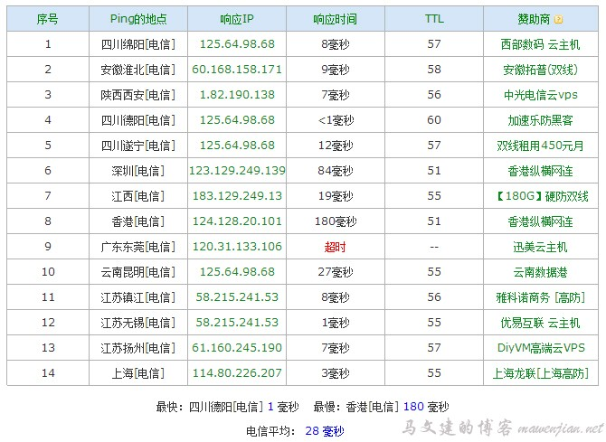 verycloud cdn中国电信节点ping测试